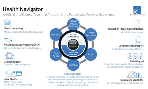 Health Navigator: AI Decision-Support Tools that Improve the Patient and Provider Experience
