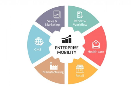 How Enterprise Mobility Affects Healthcare Industry?