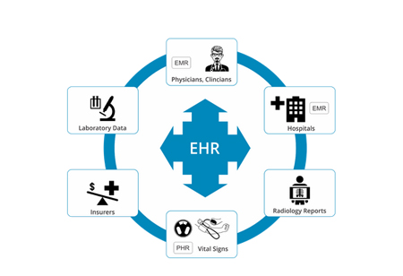 5 Challenges Faced During EHR Implementation and their Solutions