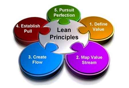 The significance of Lean Methodology in EHR Documentation