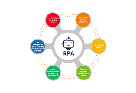 How RPA can Simplify 5 Scenarios in Healthcare Industry?