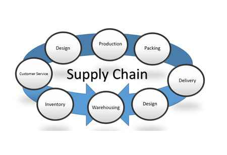 An Improved Supply Chain with Innovative Strategies