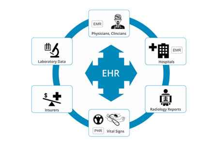 eDiscovery Challenges Faced by Healthcare Industry